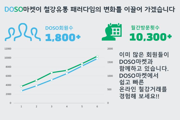 도소마켓 성장 그래프